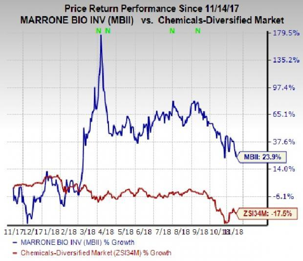 Marrone Bio (MBII) posted lower year-over-year loss in Q3 on the back of a significant improvement in gross margins and lower operating expenses.
