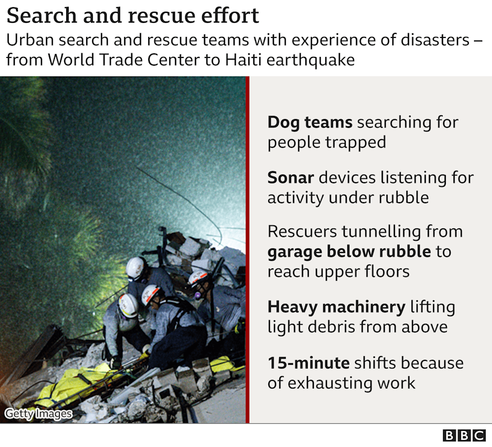 Graphic of the search and rescue effort