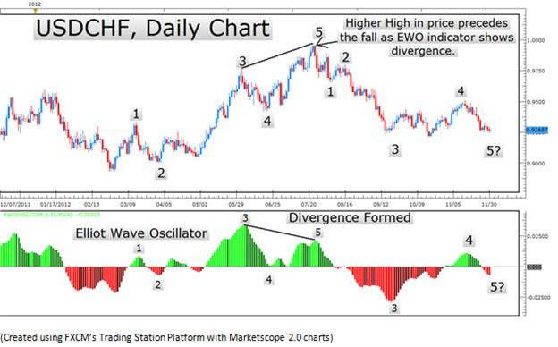 Daily forex elliott wave analysis время работы forex4you