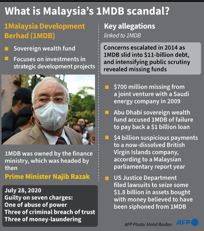 Factfile on the 1MDB scandal in Malaysia