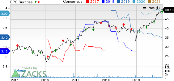 Brookfield Infrastructure Partners LP Price, Consensus and EPS Surprise