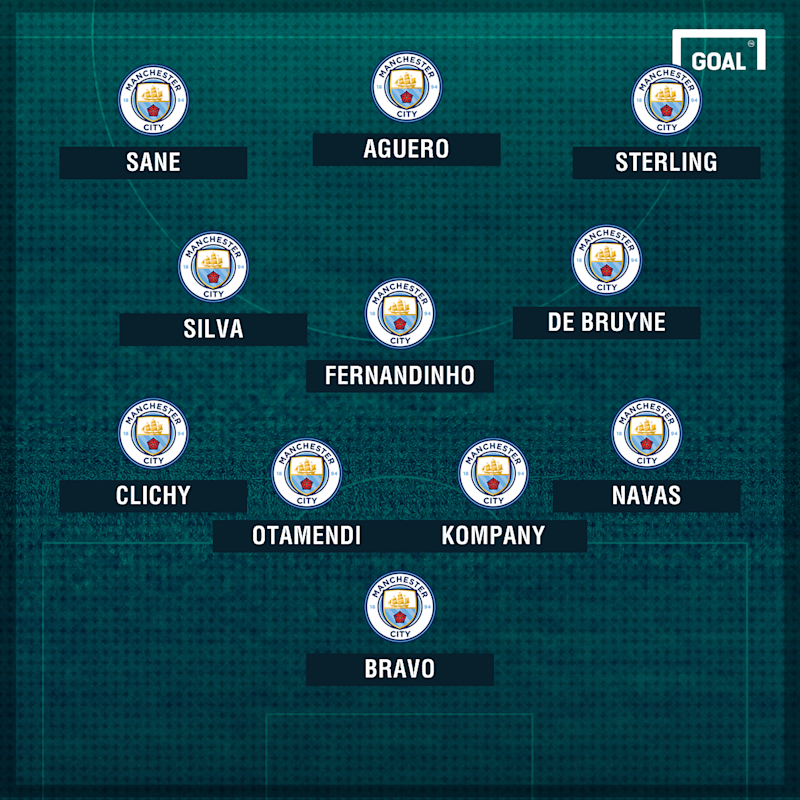 Man City potential XI