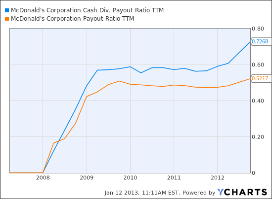 MCD Cash Div. Payout Ratio TTM Chart