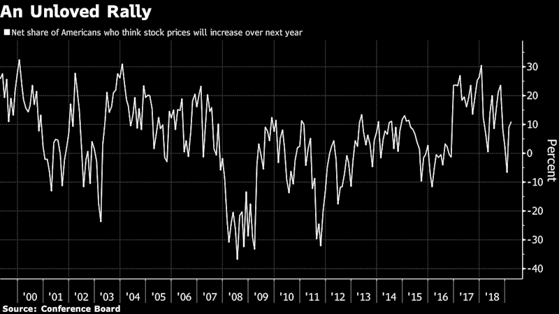 U.S. Stocks Are Back on Course After a Seven Month Detour
