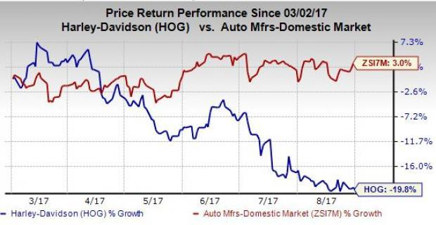 Comprehensive Stock Analysis Of Harley-Davidson, Inc. (HOG)
