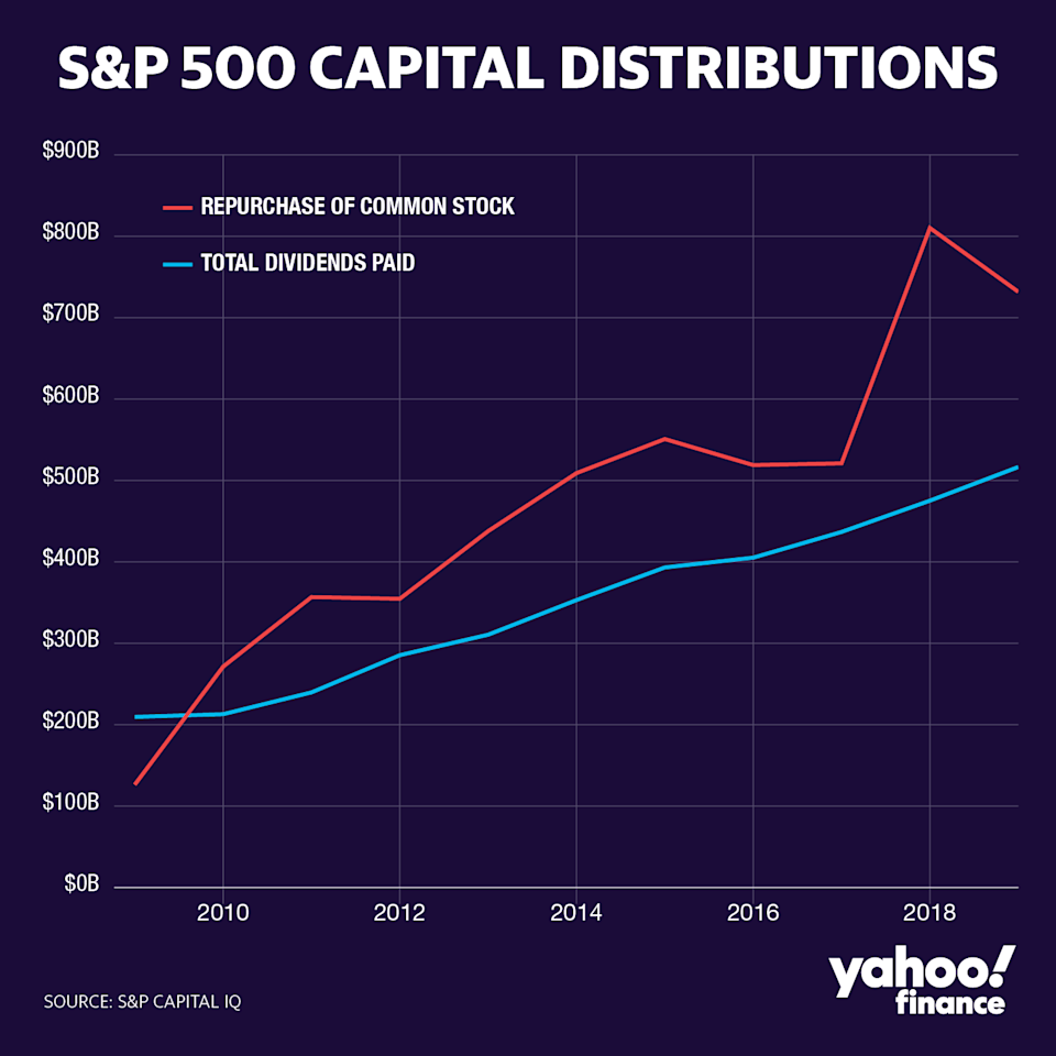 S&P 500 buybacks and dividends. (Yahoo Finance)