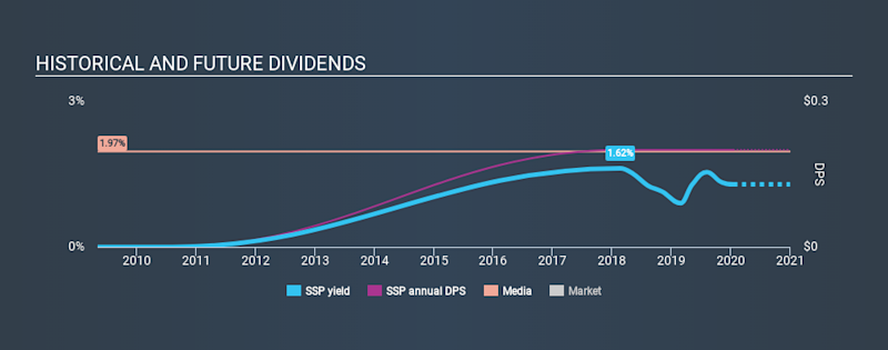 NasdaqGS:SSP Historical Dividend Yield, January 15th 2020