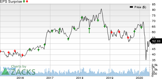 Applied Industrial Technologies, Inc. Price and EPS Surprise