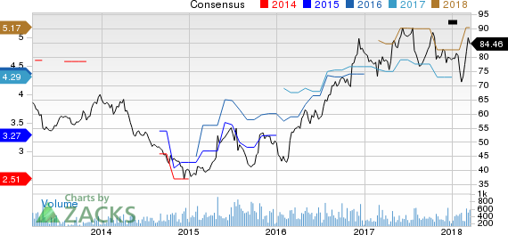 New Strong Buy Stocks for March 19th: Stepan Company (SCL)