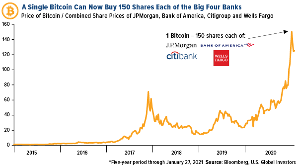 a single bitcoin can now buy 150 shares each of the big four banks