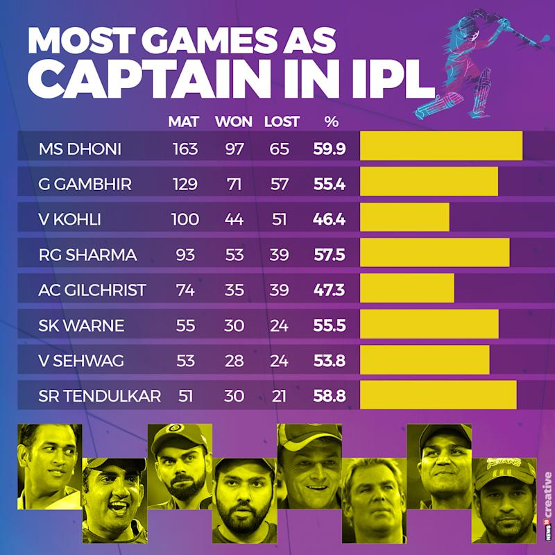 Most Games as Captain in IPL