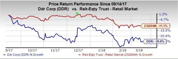 DDR Corp's (DDR) earnings dilution, led by high disposition activity as well as choppy retail real estate market and rate hike, remains causes of concern.