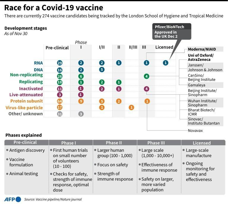 Covid-19 vaccines in development being tracked by the London School of Hygiene and Tropical Medicine.