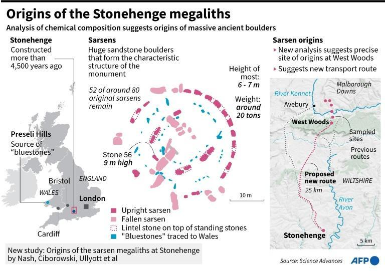 Graphic on a new study that tracks the origins of some of the largest stones at Britain's ancient Stonehenge monument