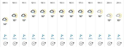 <span>Credit: BBC Weather </span>