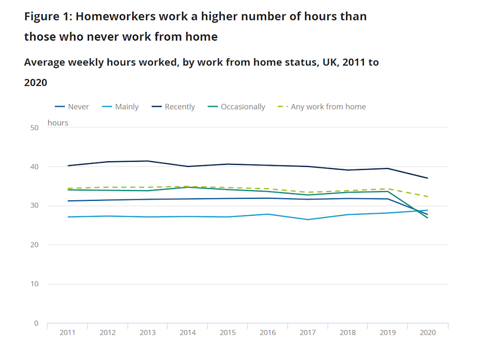 Homeworkers work a higher number of hours than those who never work from home. Chart: ONS