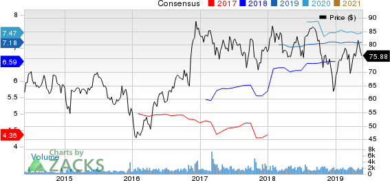 IBERIABANK Corporation Price and Consensus