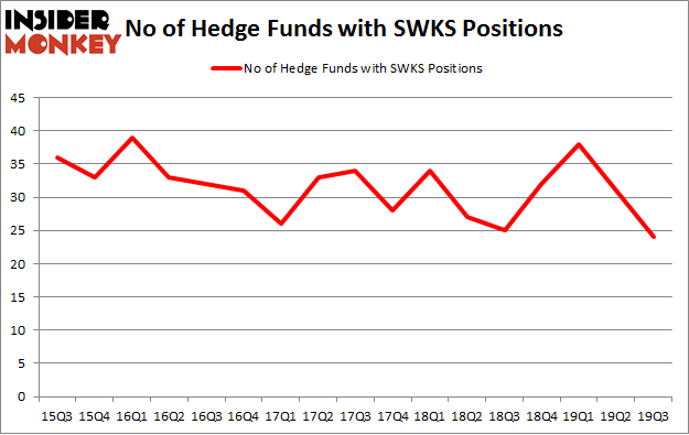 No of Hedge Funds with SWKS Positions