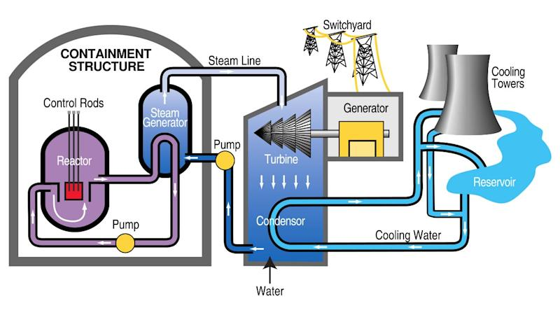 A schematic of a nuclear reactor. The heat of the fission reaction boils water and the vapour is used to drive a turbine and generate electricity.