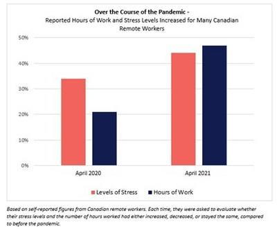 Canadian remote workers reported an increase in stress levels and worked hours since the beginning of the pandemic. (CNW Group/ADP Canada Co.)