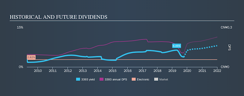 SEHK:3393 Historical Dividend Yield, October 10th 2019