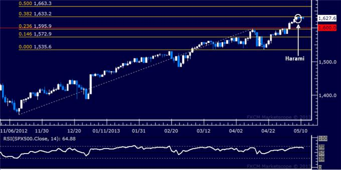 Forex_US_Dollar_Extends_Rally_SP_500_Struggles_to_Build_Higher_body_Picture_6.png, US Dollar Extends Rally, S&P 500 Struggles to Build Higher