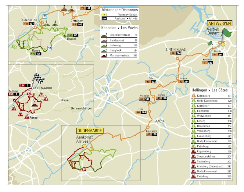 Tour of Flanders 2020 route