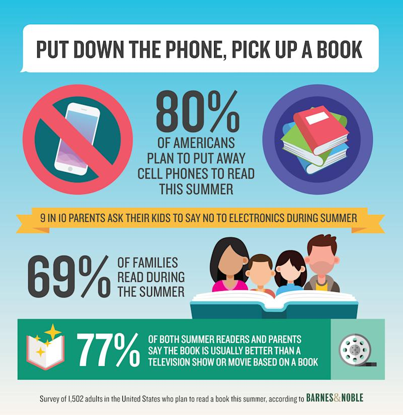 Put Down the Phone, Pick Up a Book: Most Readers Plan to Break the Electronics Habit and Focus on Reading This Summer, New Survey Shows