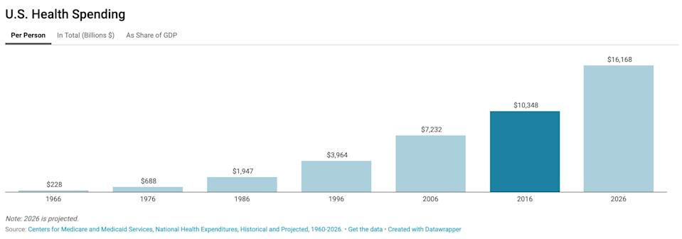 Health care spending in the U.S. continues to grow. (Source: California Health Care Foundation)