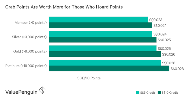 Grab points are worth more for those who hoard more points