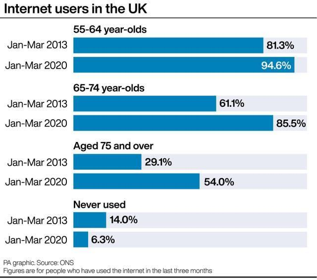 Internet users in the UK