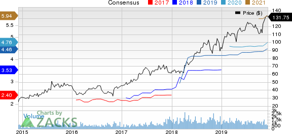 LHC Group, Inc. Price and Consensus
