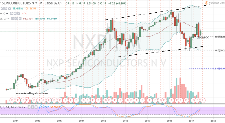 Semiconductor Driverless Stock #2: NXPI Stock