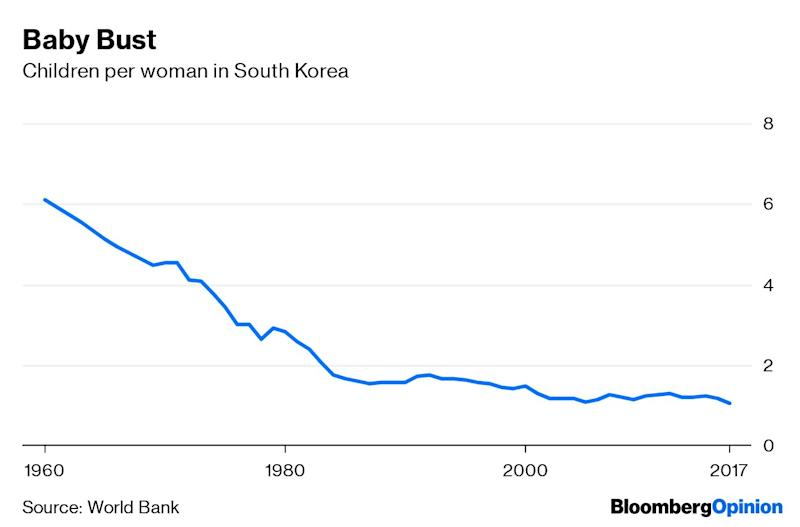 (Bloomberg Opinion) -- In 1960, South Korea had a total fertility rate of more than six children per woman, high enough to cause a population explosion. But as the country developed, this number dropped decade by decade:A country needs a fertility rate of about 2.1 -- a little more than one child per parent -- to maintain long-term population stability. South Korea's fertility is now about half that number. And it's still falling. The country's statistics office reported that in 2018, the fertility rate fell to a record low of 0.98 -- much lower even than in countries such as Japan, whose rate is above 1.4.This means that South Korea is headed for a demographic crash. Although the country's population has been rising due to higher birth rates in earlier generations -- an effect known as population momentum -- this is set to reverse as early as next year. During the next half-century, unless something changes, the population of 51 million could fall by a third.The question is whether this rapid shrinkage will hurt South Korea's economy. Mathematically, it's possible for countries to endure population decline while growing richer on a per-capita basis. This has been the experience of Japan, whose population has been shrinking since 2008:So if people can continue to get richer, why does total population size matter? The answer, in short, is because population aging tends to make countries less productive. Old people retire, meaning they no longer contribute much to economic production, slowing the growth of per-capita output. And as the ratio of retirees to workers grows, each worker has to spend more money, time and effort supporting the growing legion of the elderly.Falling population can also affect how much companies want to invest in a country. Companies want to produce goods and services near to where their customers live, so when the absolute size of a national market begins to shrink, it reduces the incentive to build new offices and factories there. As recentl