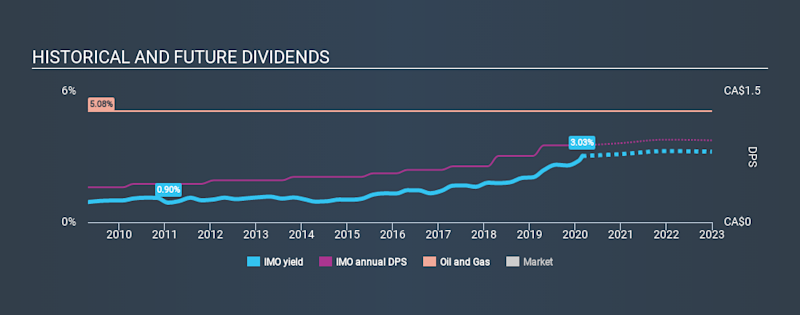 TSX:IMO Historical Dividend Yield, February 28th 2020