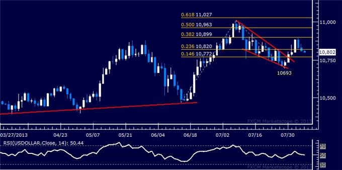 Forex_Dollar_Falters_at_Chart_Barrier_SP_500_Reversal_Risk_Remains_body_Picture_5.png, Dollar Falters at Chart Barrier, S&P 500 Reversal Risk Remains
