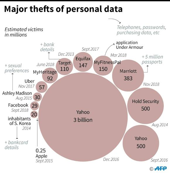 The worst thefts of personal data by number of victims (AFP Photo/Thomas SAINT-CRICQ)