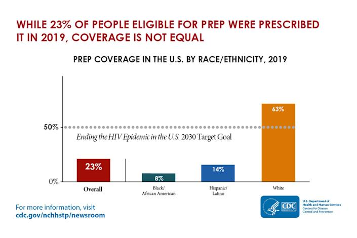 PrEP coverage in the U.S. by race/ethnicity, 2019. (CDC)