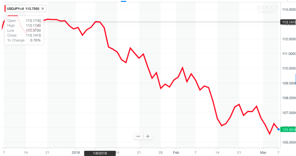 The dollar has been tumbling against the yen.