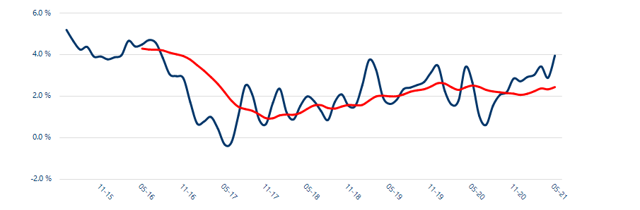 Annual variance in UK rent. Chart: Homlet