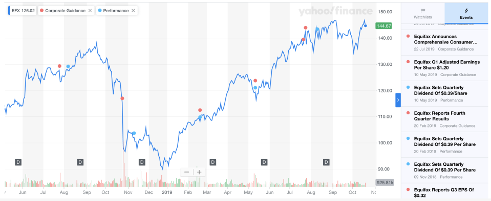 Equifax's 1-year performance, charted on Yahoo Finance Premium with significant events.