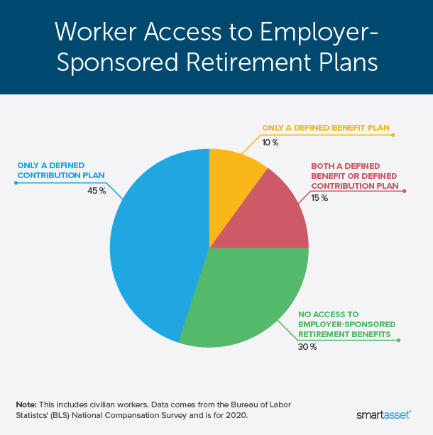 """Image is a line graph by SmartAsset titled """"Worker Access to Employer-Sponsored Retirement Plans."""""""