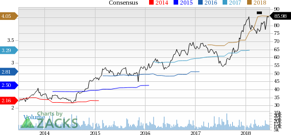Ross Stores (ROST) reported earnings 30 days ago. What's next for the stock? We take a look at earnings estimates for some clues.
