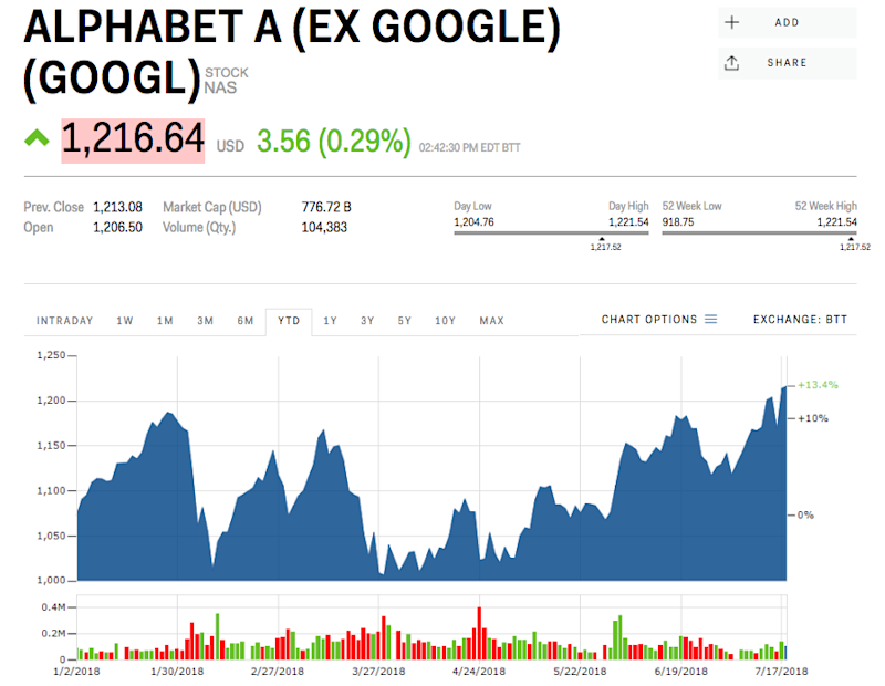 Alphabet stock price