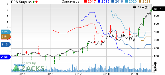 MercadoLibre, Inc. Price, Consensus and EPS Surprise