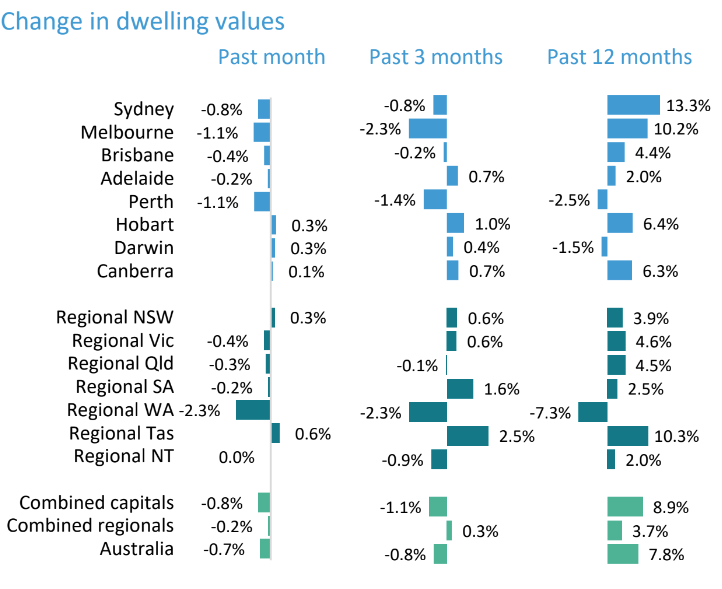 Change in dwelling values over the past month, 3 months and 12 months. Source: CoreLogic