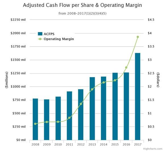A chart showing the growth in Pembina Pipeline's adjusted cash flow per share and operating margin since 2008.