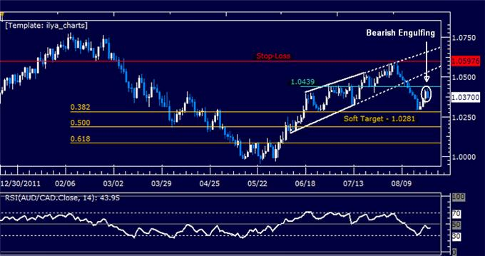 AUDCAD_Adding_to_Short_Position_on_Bounce_body_Picture_5.png, AUDCAD: Adding to Short Position on Bounce