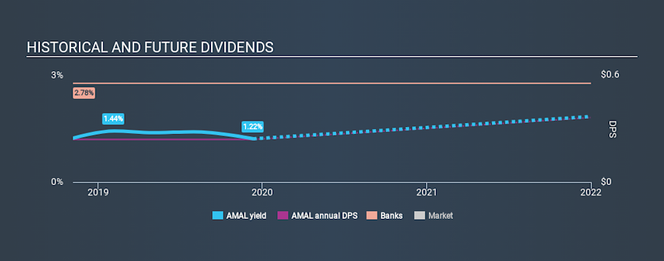 NasdaqGM:AMAL Historical Dividend Yield, December 12th 2019