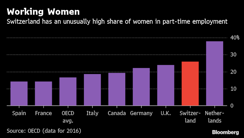 Swiss Women Hold a Day of Protest Over Workplace Inequality